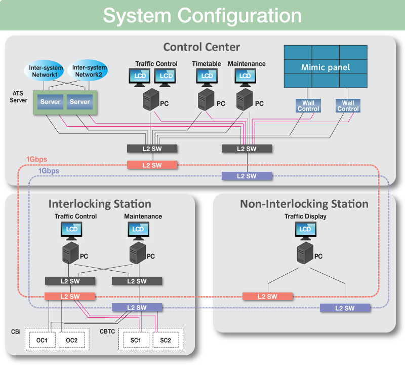 automatic train speed control based on Design and function allocation of the automatic train operation of the korean radio-based train control system  based on train speed limit by section.